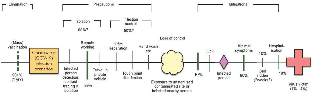 Causal workplace infection pathway single line threat barrier diagram